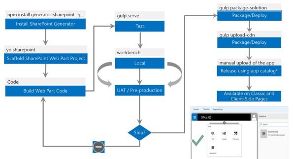 SharePoint Framework – Part 7 (Client Side Web Part build flow